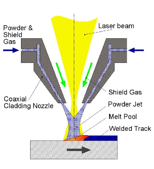 Schematic of laser cladding process